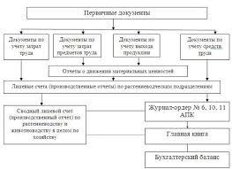 Учет материально производственных запасов Схема учета МПЗ в сельском хозяйстве