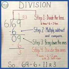 Long Division Process Chart Long Division Strategies Fourth And Fritcher Blog