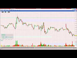 Interactive Brokers Chart Trader Interactive Brokers Tws Chart Trader Keyboard Shortcuts
