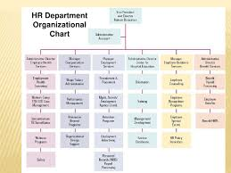 Human Resource Department Organizational Chart Hrm Basics Er S Sood