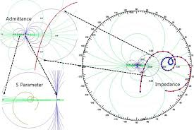 Smith Chart Jpg Impedance Admittance And S Parameter Depicted On Smith