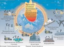 Глобальные экологические проблемы Решение экологических проблем  Мировая экологическая проблема №3 Глобальное потепление