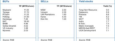 Telekom Malaysia Organization Chart 2018 Rhb Merge Strategy Malaysia 2019 Budget