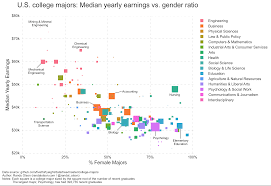 u s college majors median yearly earnings vs gender ratio dr us college majors income vs gender ratio ann