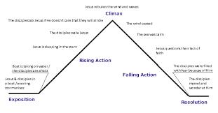 Maniac Magee Plot Chart Plot Diagram Of To Kill A Mockingbird Raffaellamilanesi Net