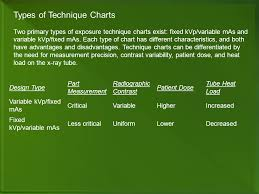 Fixed Kvp Chart Technique Guidance Systems Ppt Video Online Download
