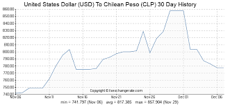 Usd To Clp Chart United States Dollar Usd To Chilean Peso Clp Exchange