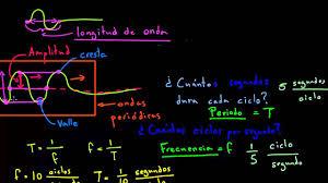 Amplitud, periodo, longitud de onda y frecuencia de ondas periódicas -  YouTube