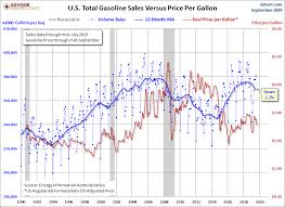 Gasoline Volume Sales And Our Changing Culture Dshort
