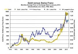 Look At This Graph Of Gold Vs The Swiss Franc Miles Franklin