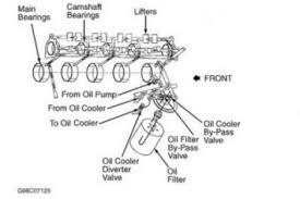 chevy 350 oil cooler diagram petaluma sbc engine oil flow diagram sbc wiring diagram and schematic diagram