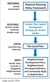 strategic planning frameworks united kingdom planning systems