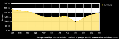Climate And Average Monthly Weather In Thalang Phuket