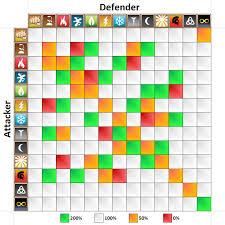 64 Unique Dragon City Damage Chart