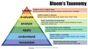 Blooms Taxonomy Center For Teaching Vanderbilt University