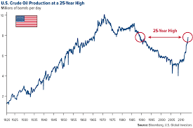Crude Oil Stock Chart Business Insider