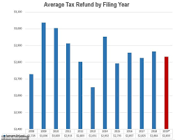 When Will I Get My Tax Refund Correct Irs Refund Chart 2009