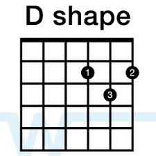 Movable Guitar Chords Chart The D Shape Create Chords And Lead Lines Worship Tutorials