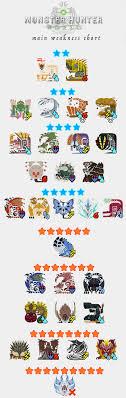 Monster Hunter Main Weakness Chart Fixed Imgur