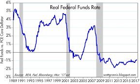 Real Fed Funds Rate Chart Bonds Pleased With Fed Rate Hike Seeking Alpha