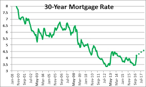 Fha 30 Year Fixed Rate Trend Chart Who Has The Best Mortgage Interest Rates In 2019 Pt Money