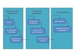 Жизненный цикл системы Википедия Модель жизненного цикла системы