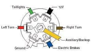 7 way truck wiring diagram 7 Wire Rv Trailer Wiring Diagram trailer wiring guide rv 7 wire trailer cable wiring diagram
