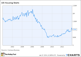 Housing Starts Chart 1 Sign 2014 Could Be A Wonderful Year For The U S Housing