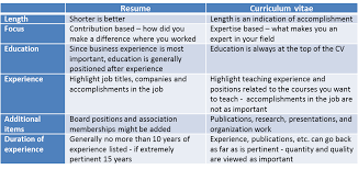 The difference between a resume and an academic CV - Part-Time ...