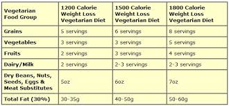 Knowcrazy Com Weight Loss Diet Plan For Vegetarians