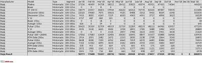 October 2018 Two Wheeler Sales Figures Analysis Team Bhp