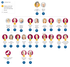 the royal family tree telegraph