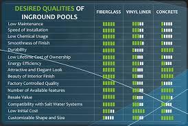 Pool Salt Chart Fiberglass Vs Vinyl Liner Vs Concrete Pools An Honest