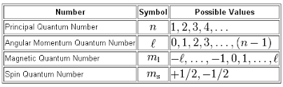 Quantum Numbers Chart What Are The Quantum Numbers Of The Five Electrons Of Boron