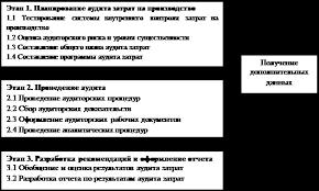 Курсовая работа Аудит затрат и калькулирования себестоимости  1 2 Этапы аудита затрат на производство