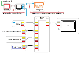 digital hdtv dvd wiring diagram wiring library digital hdtv dvd wiring diagram