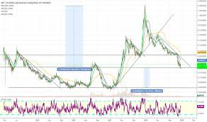 Nxt Usd Chart Nxtusd Charts And Quotes Tradingview