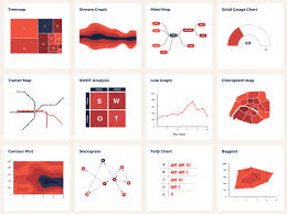 Different Types Of Data Charts Catalog Of Visualization Types To Find The One That Fits