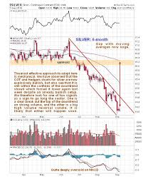 Stock Market Charts You Never Saw The Astounding Traders Positions In Silver Kitco News