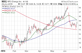 3 Big Stock Charts For Thursday Firstenergy Corp Fe Nrg