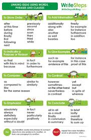 do your students sometimes struggle transition words and do your students sometimes struggle transition words and phrases this poster is a useful