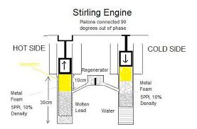 stirling engine design high pressure 40atm high temperature stirling enginge about to transfer working gas to hot side