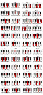 Free Jazz Piano Chord Charts How To Transition From Classical Pianist To Jazz Pianist