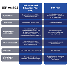 504 Vs Idea Chart Individualized Education Plans Iep Vs 504 Plans Whats