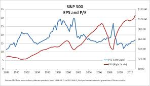 Inside The S P 500 Pe And Earnings Per Share S P Dow