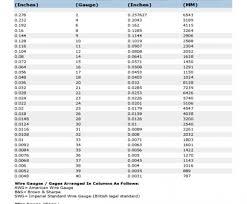 60 Unfolded Septum Piercing Gauge Chart