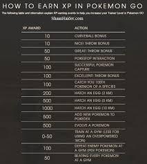Pokemon Go Cheat Sheet Species Stats For All 151 Pokemons