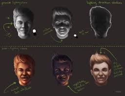 Face Lighting Reference Lighting Direction Cg Cookie