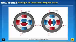 principle of permanent magnet motor
