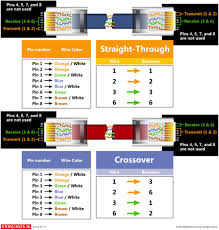 telephone cat5 wiring wiring diagram simonand ethernet color code cat5 at Cat5 Wiring Diagram